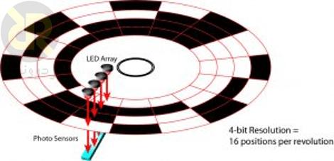 ساختار نمونهای از انکودر نوری مطلق