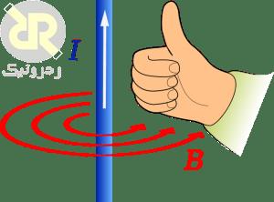 قانون اول دست راست الکترومغناطیس