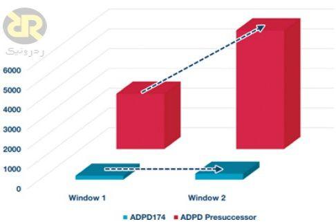 مقایسه اثر ILP سنسور ADPD174