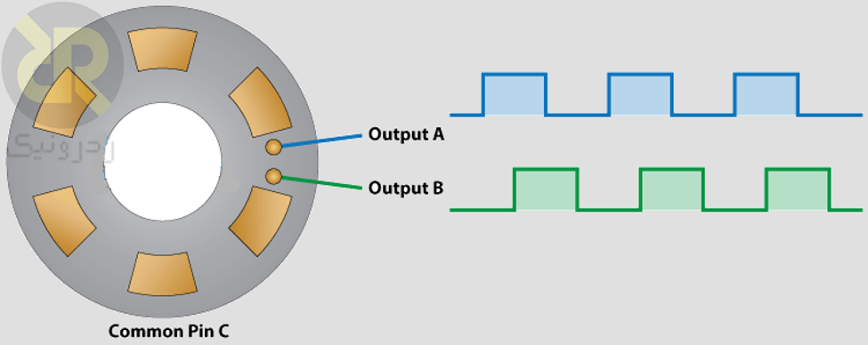 ساختار انکودر مکانیکی