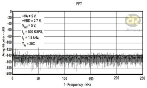 نمودار طیف خروجی ADC
