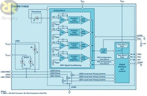 بلوک دیاگرام ADPD174 برای کاربرد در PPG