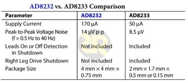 خلاصه مقایسه AD8232 و AD8233
