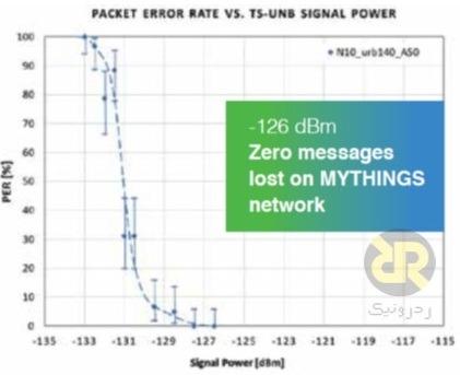 عملکرد شبکه MYTHINGS در شرایط تداخلی