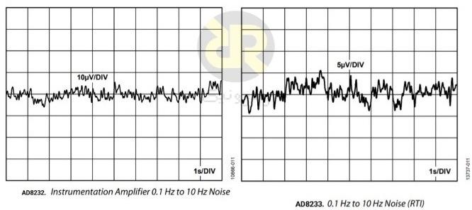 مقایسه نویز IA در AD8232 و AD8233 و پهنای باند 10 هرتز