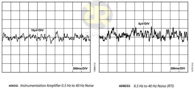 مقایسه نویز IA در AD8232 و AD8233 و پهنای باند 40 هرتز