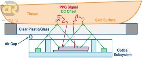 مثالی از پخش نور داخلی در یک سنسور PPG