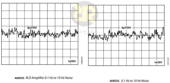 مقایسه نویز A2 در AD8232 و AD8233 و پهنای باند 10 هرتز