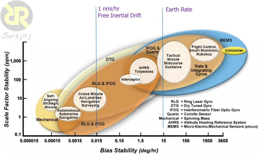 مقایسهی ناپایداری بایاس و Scale Factor انواع ژیروسکوپ