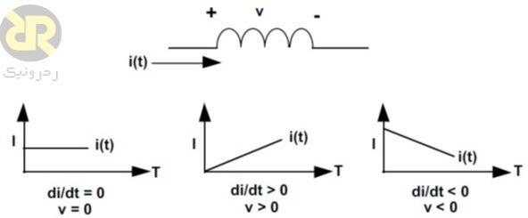 رابطه بین ولتاژ و جریان سلف