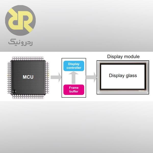 بخش های مختلف سیستم گرافیکی