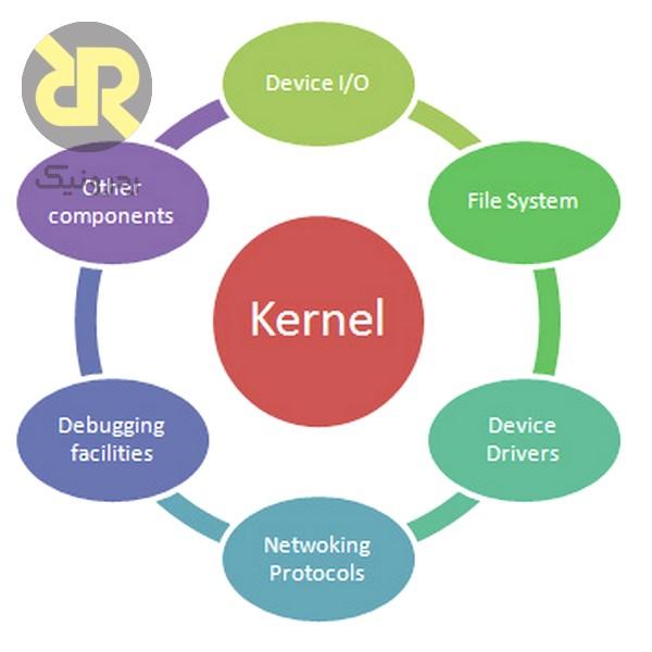 ساختار ساده شده سیستم عاملهای بلادرنگ