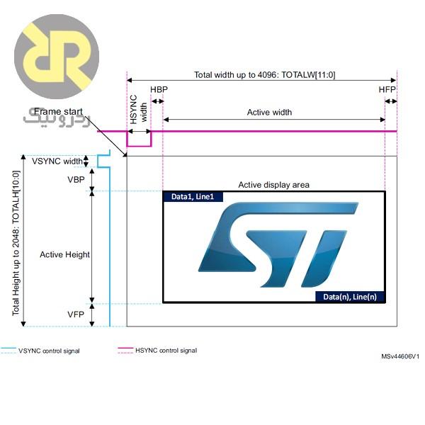 نقش پایه HSYNC و VSYNC در تصویر دیجیتال