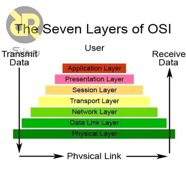مدل OSI