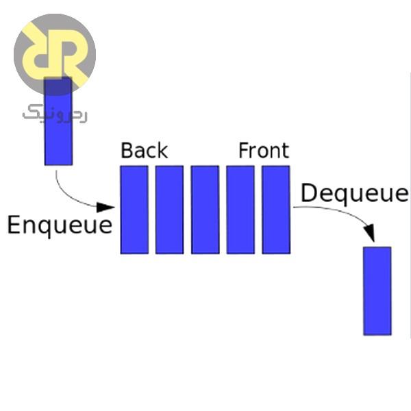 نمایش نحوه کار Queue