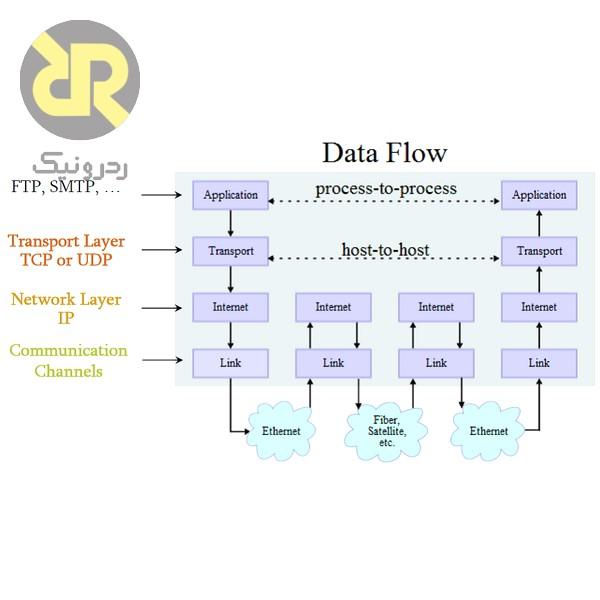 مدل TCP_IP