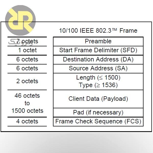 ساختار فریم Ethernet