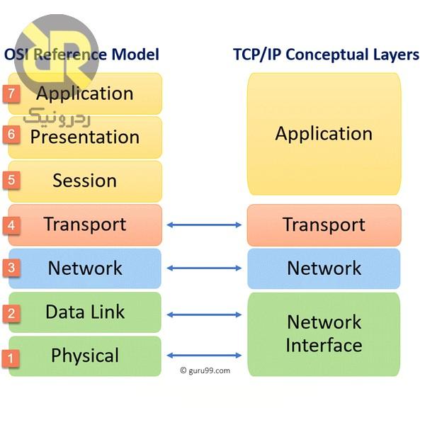 مقایسه مدل OSI با TCP_IP