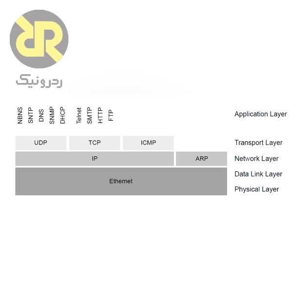 برخی از پروتکل¬های مهم TCP_IP در هر لایه