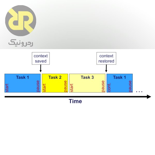 Scheduling به روش Round Robin