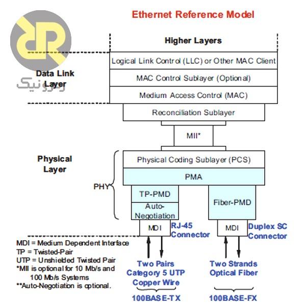 مدل پروتکل Ethernet