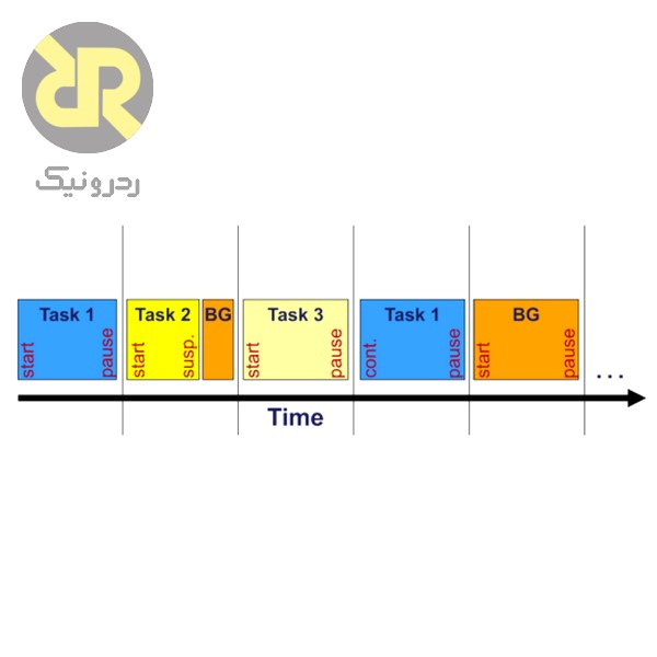 Scheduling به روش Time slice with background task