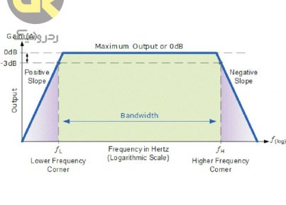 bandwidth redronic