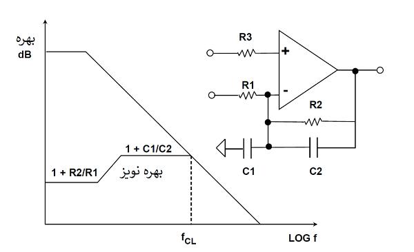 نمودار بود بهره نویز را برای آپ امپ فیدبک با اجزای فیدبک مقاومتی و واکنشی (راکتیو) نشان میدهد.