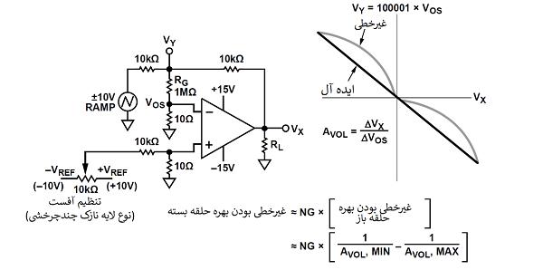 مدار اندازهگیری غیرخطی بودن بهره حلقه باز