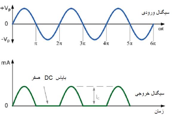سیگنال خروجی تقویت کننده کلاس B