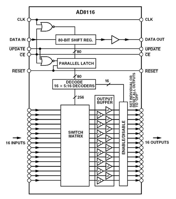 کلید زبانهدار متقاطع تصویری بافرشده AD8116 200 مگاهرتزی 16×16