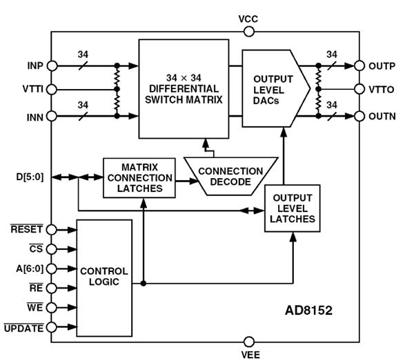 کلید متقاطع دیجیتالی غیرهمزمان 3.2 گیگابیت برثانیه AD8152