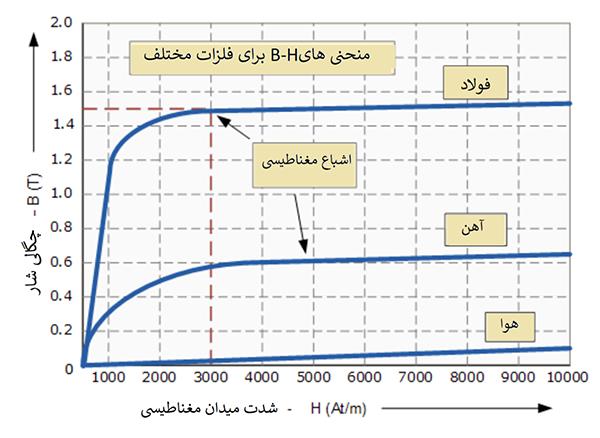 منحنی مغناطیس شوندگی