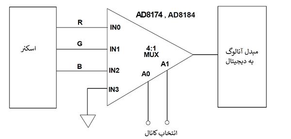 دیجیتالی کردن سیگنالهای RGB با یک مبدل آنالوگ به دیجیتال و یک مالتیپلکسر4:1