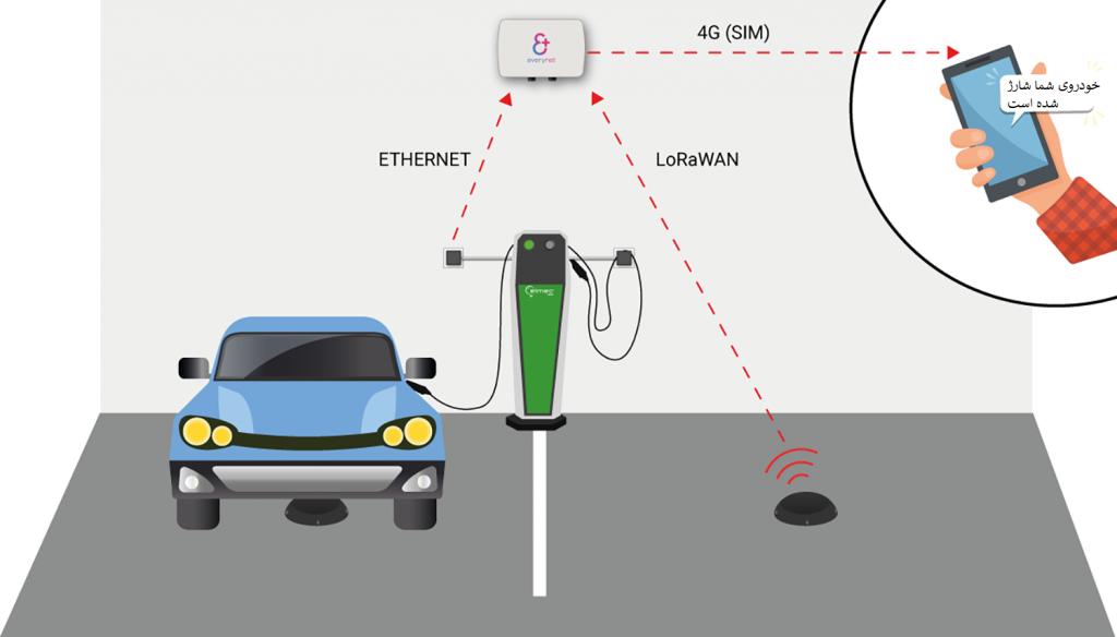 طرح اجرای پروژه پارکینگ هوشمند