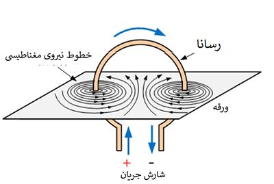 الکترومغناطیس