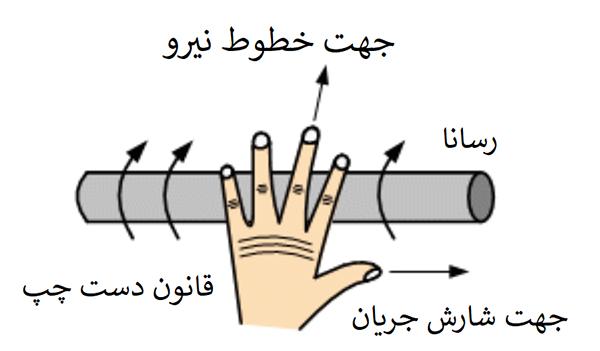 قانون دست راست