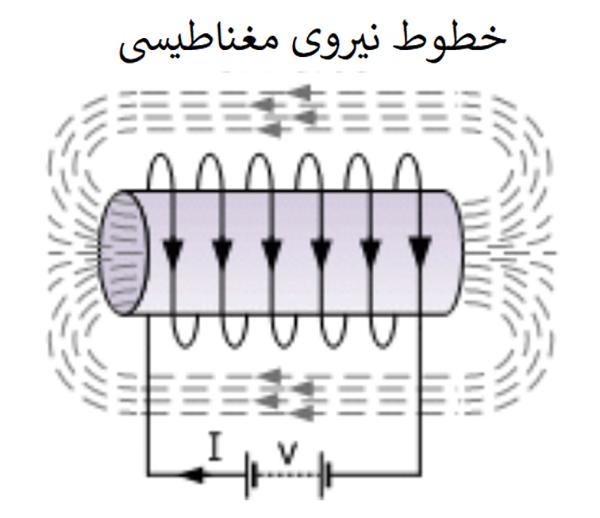 القای الکترومغناطیس