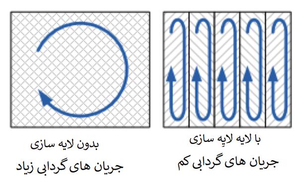 لایه لایه سازی هسته آهنی