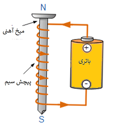 آهنربای الکتریکی با استفاده از میخ