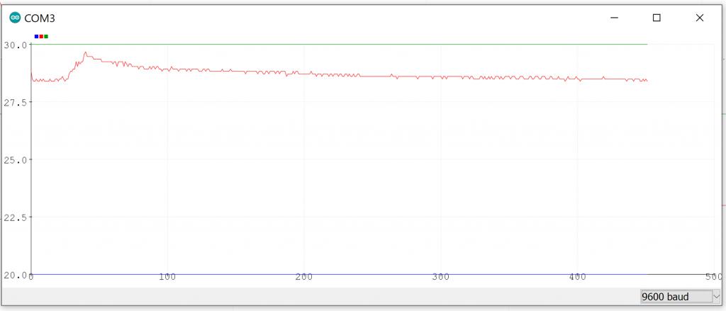 نمودار تغییرات دما از پلاتر سریال