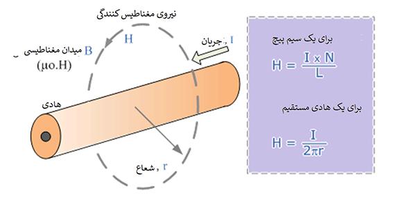 قدرت میدان مغناطیسی آهنرباهای الکتریکی