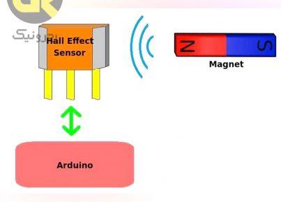 Hall effect sensor redronic